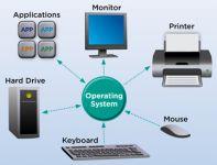 ऑपरेटिंग सिस्टम (Operating System) क्या होता है जाने